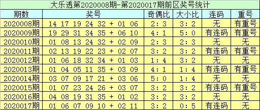[公益彩票]李员外大乐透第20018期:两码看好05+10