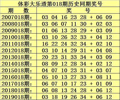 [公益彩票]杨村长大乐透第20018期:后区两码05 10