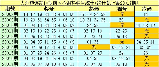 [公益彩票]南华天大乐透第20018期:后区冷码解冻
