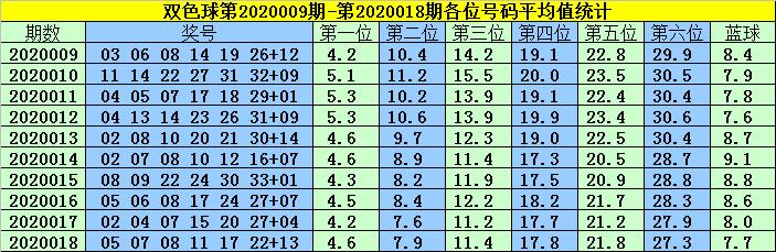 [公益彩票]韩菲双色球第20019期:小蓝02冲1000万