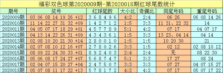 [公益彩票]牛飞双色球第20019期:双胆06 13