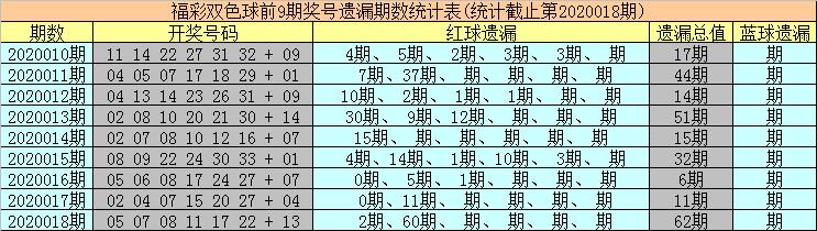 [公益彩票]海草双色球第20019期:冷码红球急待解冻