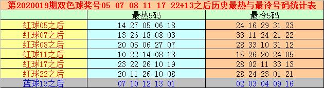 [公益彩票]万妙仙双色球第20019期:蓝球重投买奇数