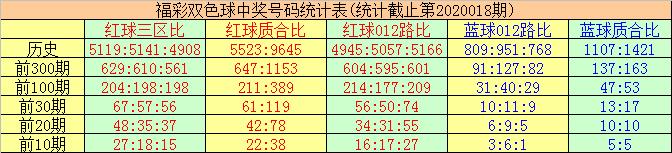 [公益彩票]唐羽双色球第20019期:独蓝15强势