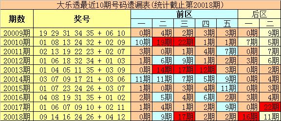 [公益彩票]豹王大乐透第20019期:前区重防冷码33