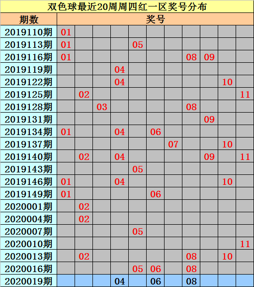 [公益彩票]亦玄双色球第20019期:排除0路号