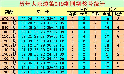 [公益彩票]陈亮大乐透第20019期:后区金胆10