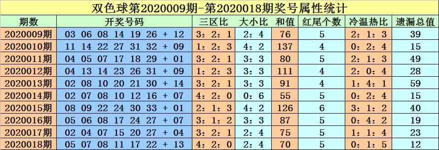[公益彩票]徐志瑶双色球第20019期:龙头02一码