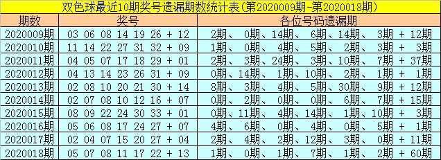 [公益彩票]聂阴阳双色球第20019期:蓝球大号09