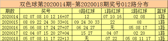 [公益彩票]彩客双色球第20019期:痛杀2路红球