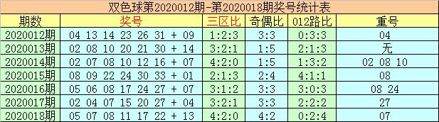 [公益彩票]李太阳双色球第20019期:一码10重投