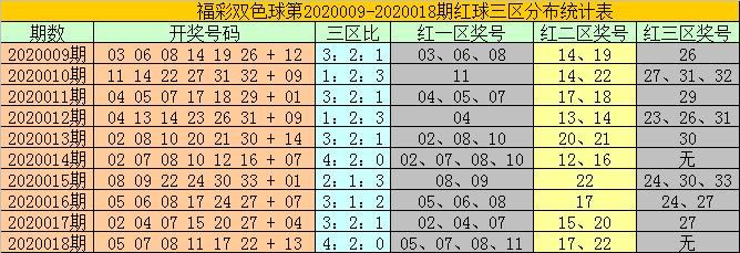 [公益彩票]耀阳双色球第20019期:关注0路蓝球15