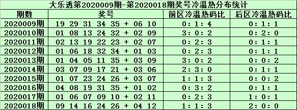 [公益彩票]姜山大乐透第20019期:首位温码回补