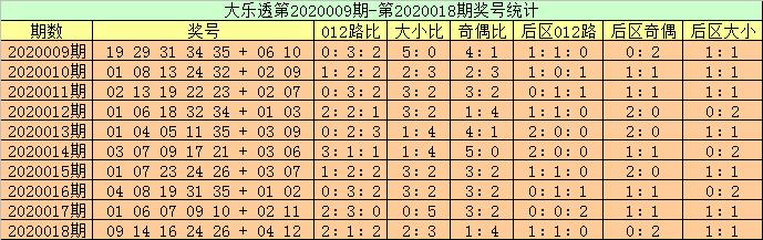 [公益彩票]高月大乐透第20019期:1 2路码或热出