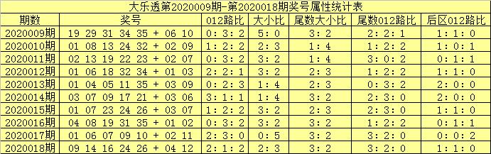 [公益彩票]吕洞阳大乐透第20019期:后区绝杀0路