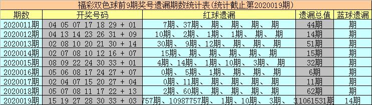 [公益彩票]海草双色球第20020期:冷码红球解冻