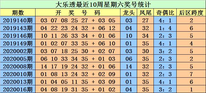 [公益彩票]江明大乐透第20019期:龙头看好小号