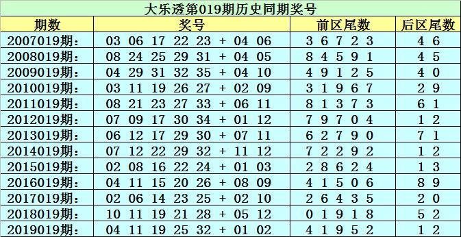 [公益彩票]李太阳大乐透第20019期:前区杀尾数7