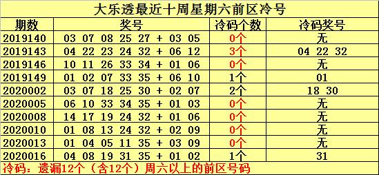 [公益彩票]何明大乐透第20019期:放弃冷号现身
