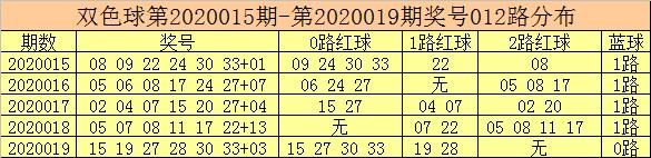 [公益彩票]彩客双色球第20020期:奇蓝走势明显