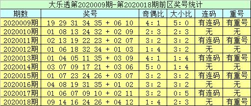 [公益彩票]李员外大乐透第20019期:防重号走冷