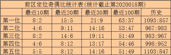 [公益彩票]林啸大乐透第20019期:后区奇偶比0-2