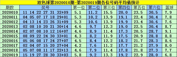 [公益彩票]韩菲双色球第20020期:蓝球05 07 14 16
