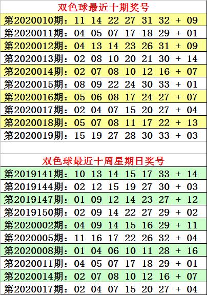 [公益彩票]何明双色球第20020期:蓝球主看0路码