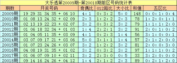[公益彩票]夏姐大乐透第20019期:大小比关注2-3
