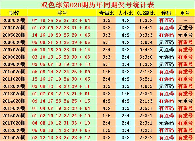 [公益彩票]花荣双色球第20020期:红球双胆07 12