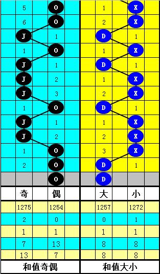 [公益彩票]韬韬双色球第20020期:蓝球一码11