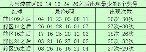 [公益彩票]南宫胜大乐透第20019期:前区双胆14 27