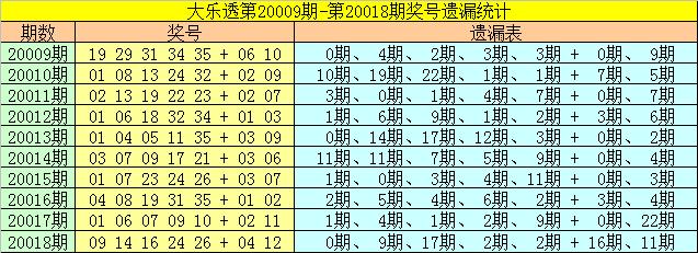 [公益彩票]崔妃大乐透第20019期:前区冷码25回归