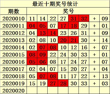 [公益彩票]易衍双色球第20020期:蓝球独胆01