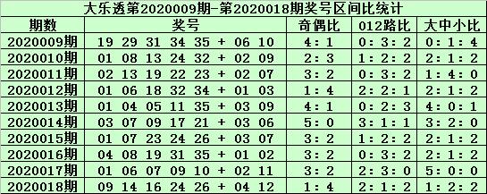 [公益彩票]郑飞大乐透第20019期:前区2路码热度增