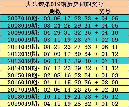 [公益彩票]玫瑰大乐透第20019期:和值区间70-80