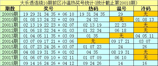 [公益彩票]南华天大乐透第20019期:前区温码看03