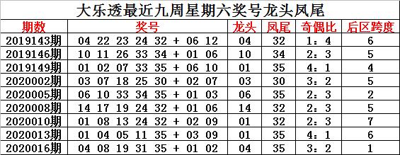 [公益彩票]钟玄大乐透第20019期:前区奇偶比4-1