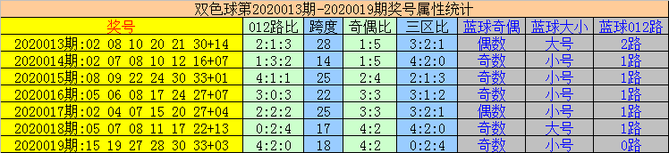 [公益彩票]易顶天双色球第20020期:三区出号平衡