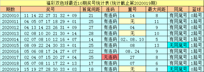 [公益彩票]潇洒哥双色球第20020期:排除连码组合