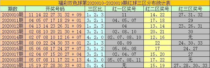 [公益彩票]耀阳双色球第20020期:关注0路蓝球06