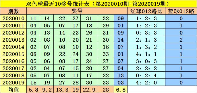 [公益彩票]李阳双色球第20020期:蓝球注意2路码