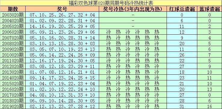 [公益彩票]胖和尚双色球第20020期:重防热码蓝