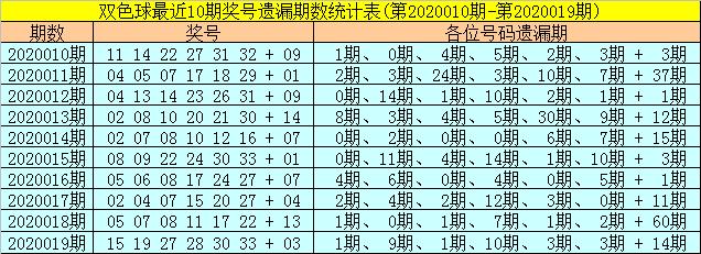 [公益彩票]聂阴阳双色球第20020期:红三区精选27