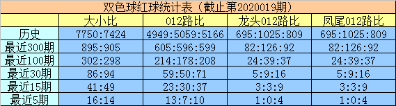 [公益彩票]明皇双色球第20020期:012路比2-2-2