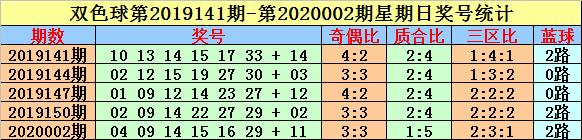 [公益彩票]英豪双色球第20020期:关注同尾号码