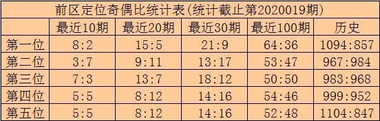 [公益彩票]林啸大乐透第20020期:二三位码08 23