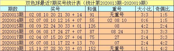 [公益彩票]小霸王双色球第20020期:可以排除重号