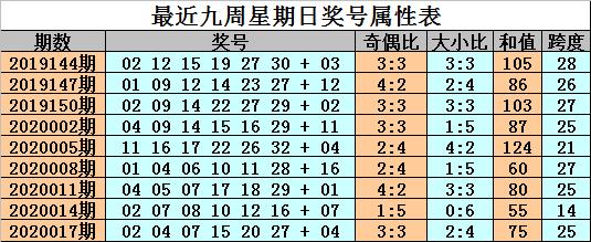 [公益彩票]金成双色球第20020期:防红球10解冻