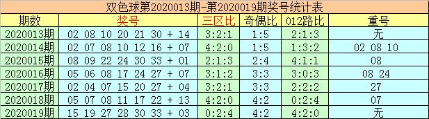 [公益彩票]李太阳双色球第20020期:龙头凤尾走低